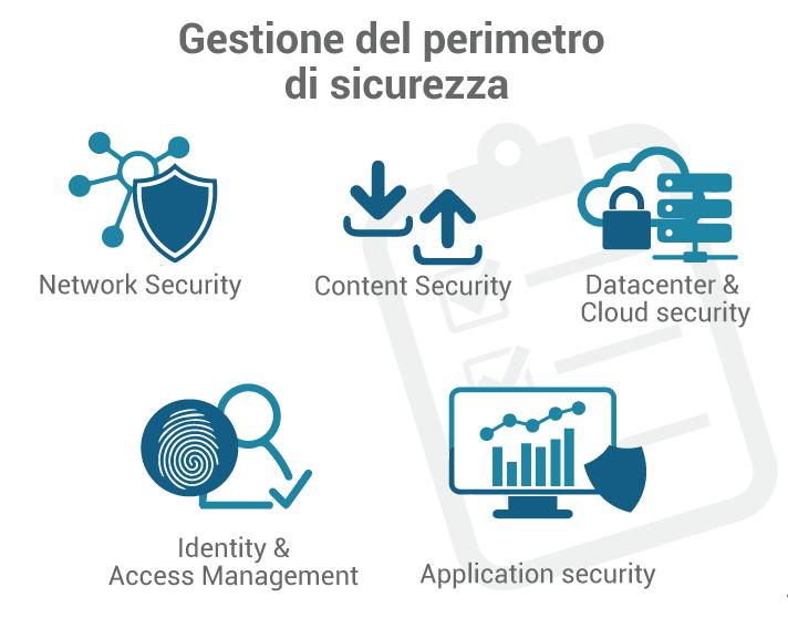 La gestione del perimetro di sicurezza offre ampia visibilità su ciò che avviene all'interno dell'azienda, inquadrando nel dettagli la sicurezza degli asset informatici.