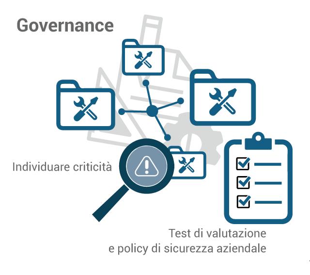 La governance è un insieme di regole per la sicurezza delgi asset informatici e la gestione dei processi produttivi e aiuta a trovare in breve tempo le criticità negli asset aziendali.