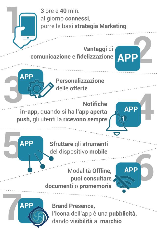 Secondo il report di App Annie, un utente passa più di 3 ore al giorno con lo smartphone in mano.  Avere un'app è importante per attirare la sua attenzione sul tuo marchio